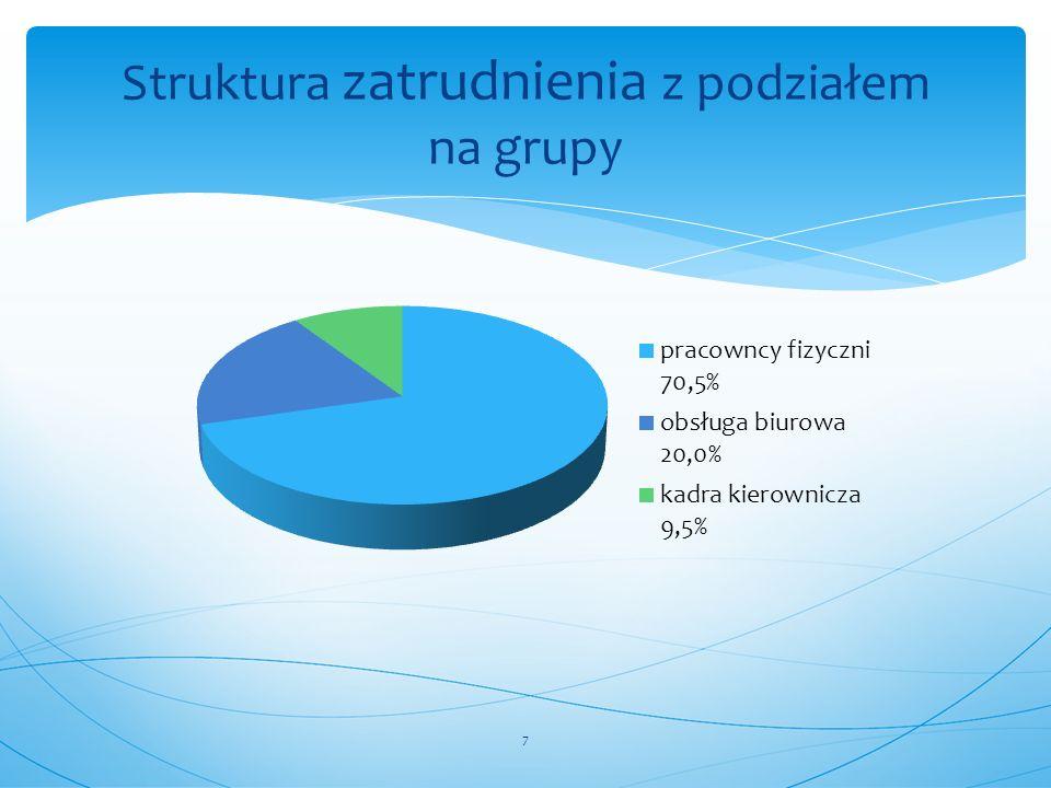 Struktura zatrudnienia z podziałem na grupy 7