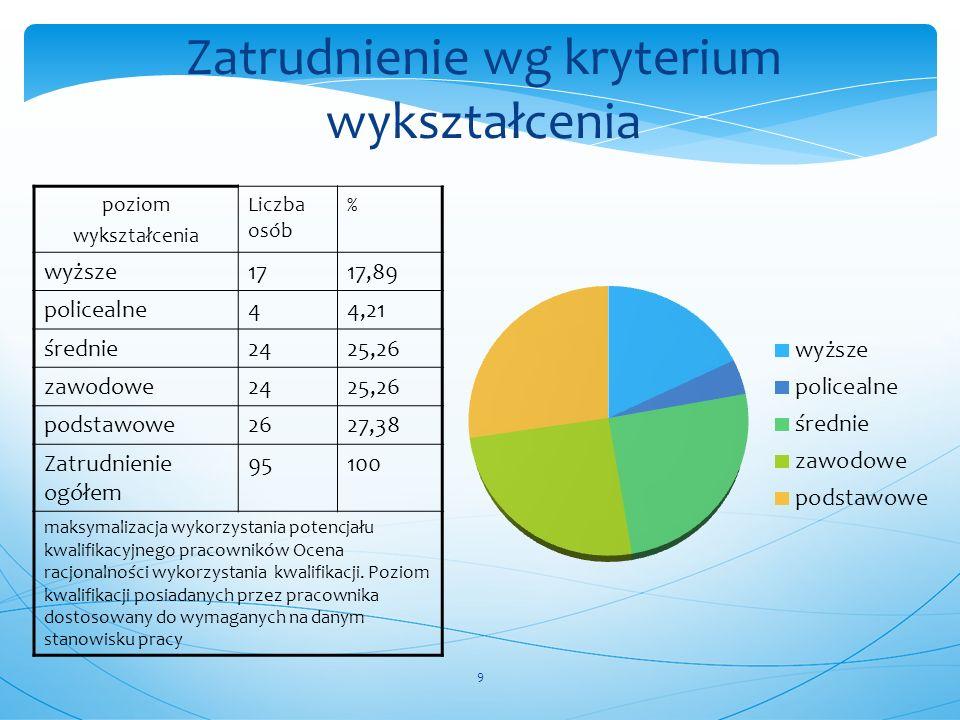 9 Zatrudnienie wg kryterium wykształcenia poziom wykształcenia Liczba osób % wyższe1717,89 policealne44,21 średnie2425,26 zawodowe2425,26 podstawowe26