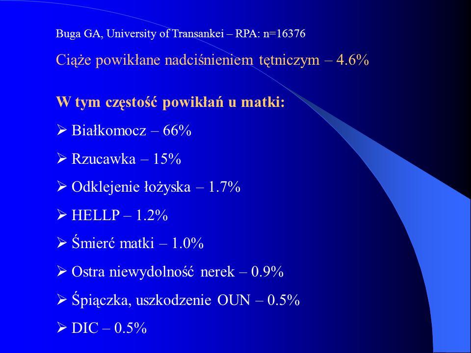 Buga GA, University of Transankei – RPA: n=16376 Ciąże powikłane nadciśnieniem tętniczym – 4.6% W tym częstość powikłań u matki:  Białkomocz – 66% 