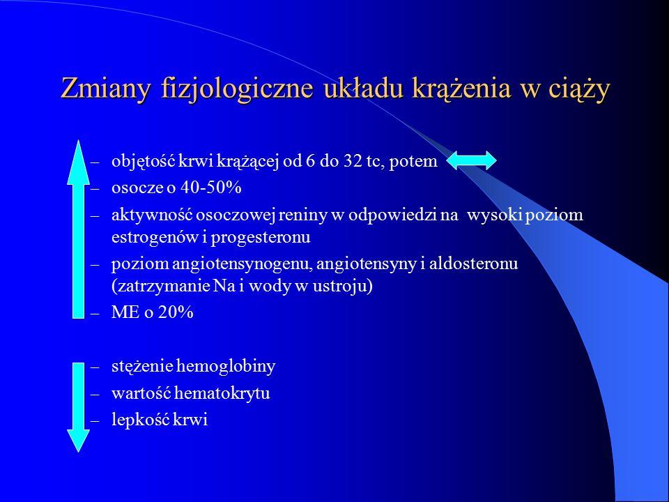 Zmiany fizjologiczne układu krążenia w ciąży – objętość krwi krążącej od 6 do 32 tc, potem – osocze o 40-50% – aktywność osoczowej reniny w odpowiedzi