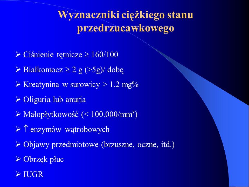 Wyznaczniki ciężkiego stanu przedrzucawkowego  Ciśnienie tętnicze  160/100  Białkomocz  2 g (>5g)/ dobę  Kreatynina w surowicy > 1.2 mg%  Oligur