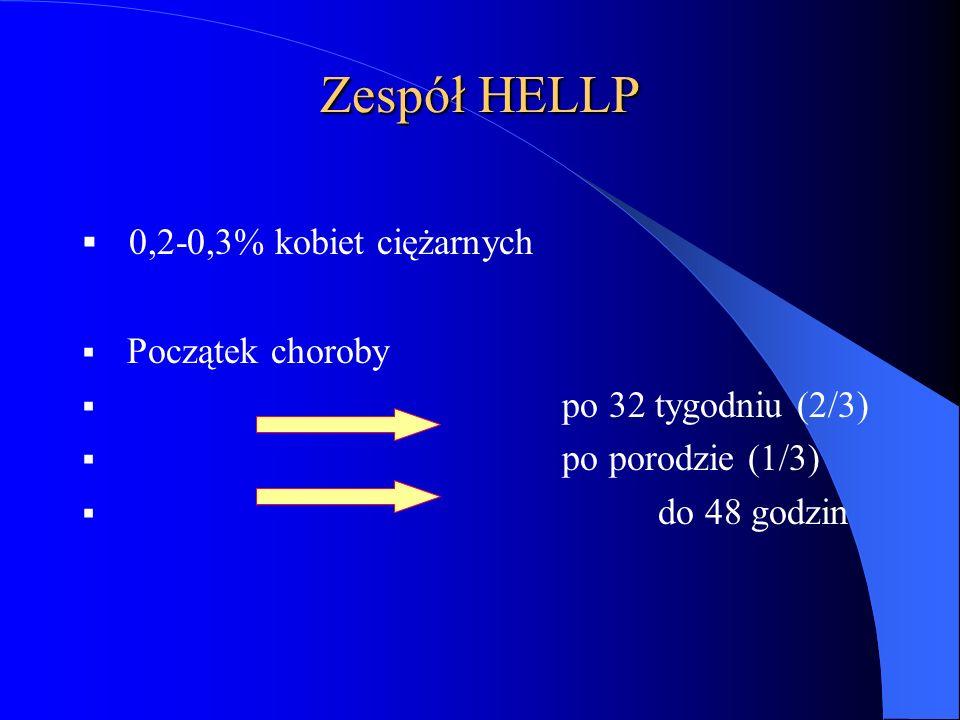 Zespół HELLP  0,2-0,3% kobiet ciężarnych  Początek choroby  po 32 tygodniu (2/3)  po porodzie (1/3)  do 48 godzin