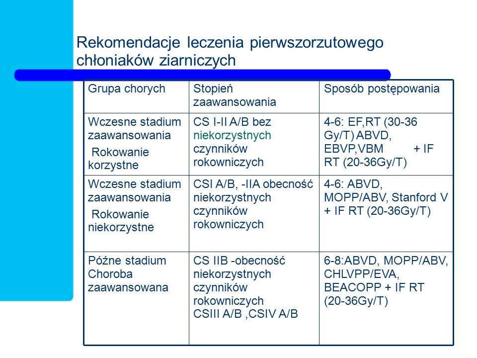 Rekomendacje leczenia pierwszorzutowego chłoniaków ziarniczych 6-8:ABVD, MOPP/ABV, CHLVPP/EVA, BEACOPP + IF RT (20-36Gy/T) CS IIB -obecność niekorzyst