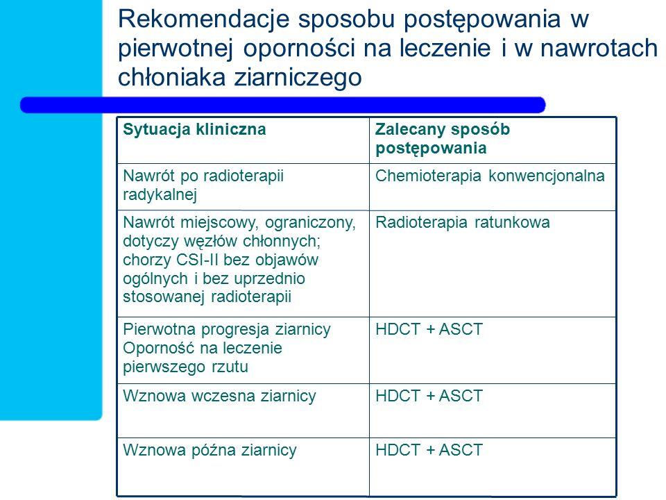 Rekomendacje sposobu postępowania w pierwotnej oporności na leczenie i w nawrotach chłoniaka ziarniczego HDCT + ASCTWznowa późna ziarnicy HDCT + ASCTWznowa wczesna ziarnicy HDCT + ASCTPierwotna progresja ziarnicy Oporność na leczenie pierwszego rzutu Radioterapia ratunkowaNawrót miejscowy, ograniczony, dotyczy węzłów chłonnych; chorzy CSI-II bez objawów ogólnych i bez uprzednio stosowanej radioterapii Chemioterapia konwencjonalnaNawrót po radioterapii radykalnej Zalecany sposób postępowania Sytuacja kliniczna