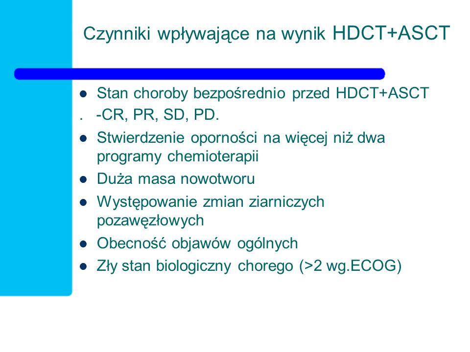 Czynniki wpływające na wynik HDCT+ASCT Stan choroby bezpośrednio przed HDCT+ASCT. -CR, PR, SD, PD. Stwierdzenie oporności na więcej niż dwa programy c
