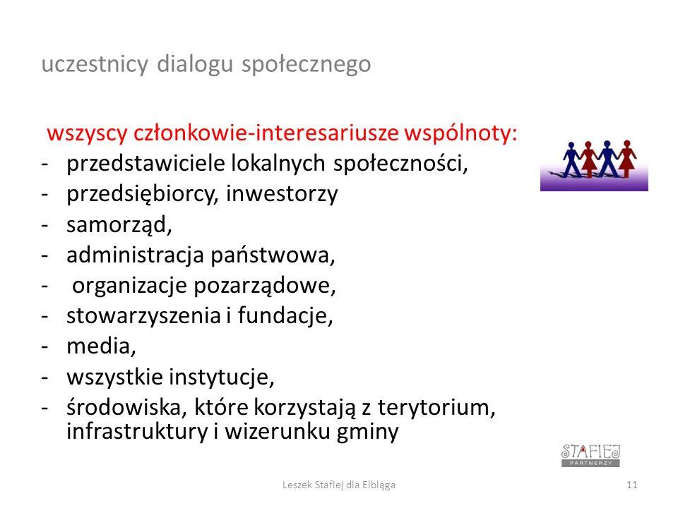 uczestnicy dialogu społecznego wszyscy członkowie-interesariusze wspólnoty: -przedstawiciele lokalnych społeczności, -przedsiębiorcy, inwestorzy -samorząd, -administracja państwowa, - organizacje pozarządowe, -stowarzyszenia i fundacje, -media, -wszystkie instytucje, -środowiska, które korzystają z terytorium, infrastruktury i wizerunku gminy Leszek Stafiej dla Elbląga11