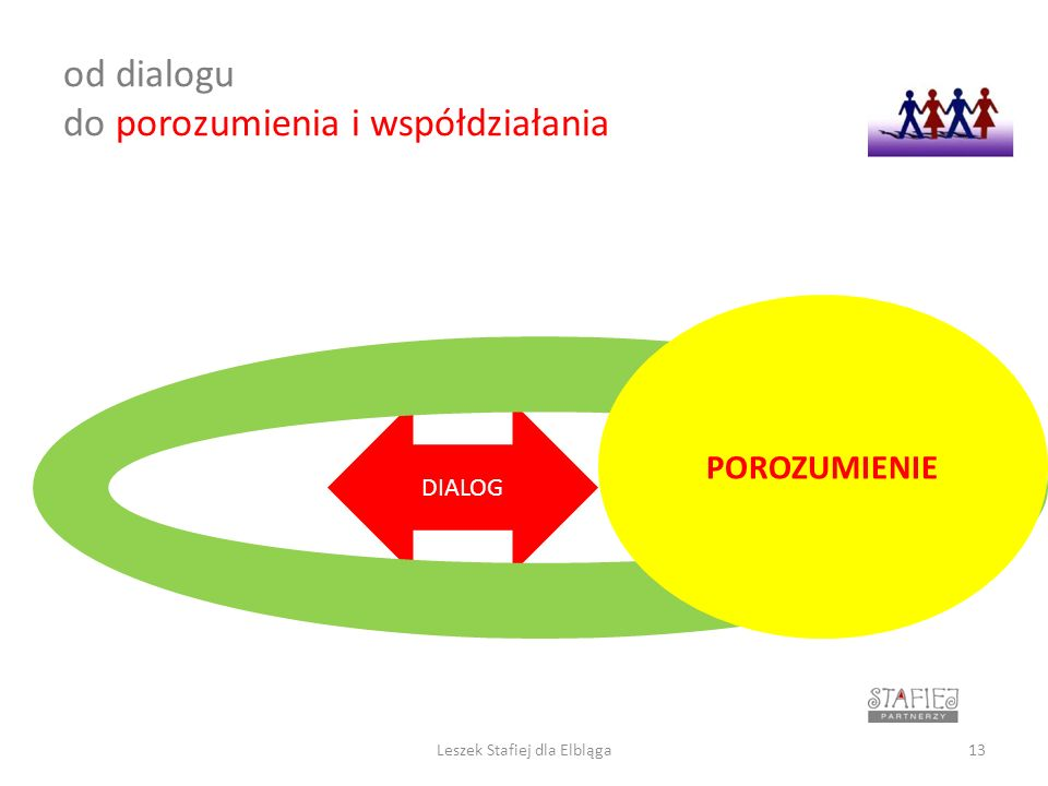 od dialogu do porozumienia i współdziałania DIALOG POROZUMIENIE 13Leszek Stafiej dla Elbląga
