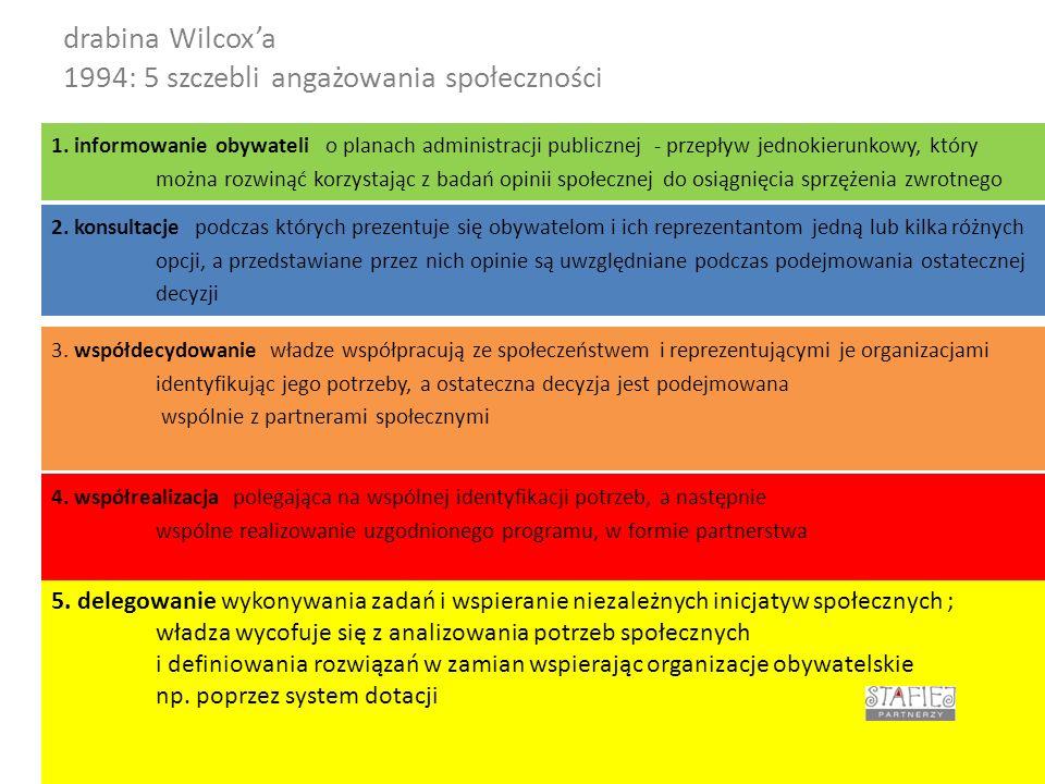 drabina Wilcox'a 1994: 5 szczebli angażowania społeczności Leszek Stafiej dla Elbląga14 1.