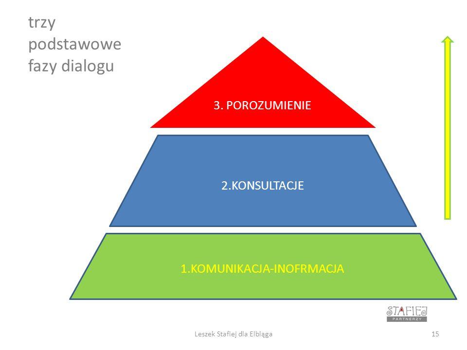 trzy podstawowe fazy dialogu 1.KOMUNIKACJA-INOFRMACJA 3.