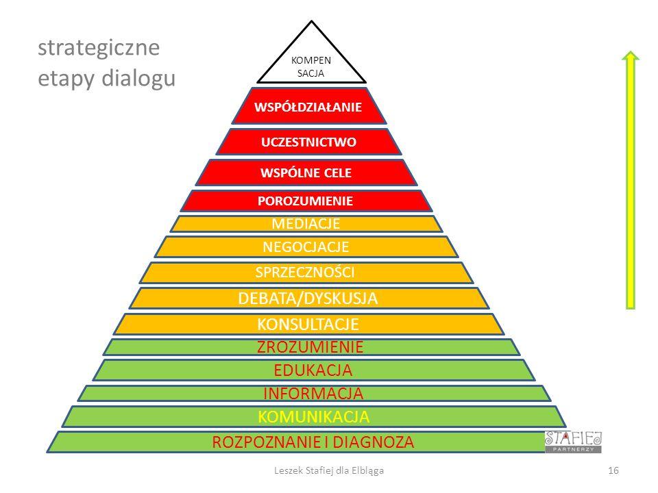 strategiczne etapy dialogu ROZPOZNANIE I DIAGNOZA ZROZUMIENIE KOMUNIKACJA EDUKACJA NEGOCJACJE POROZUMIENIE WSPÓLNE CELE UCZESTNICTWO KOMPEN SACJA WSPÓŁDZIAŁANIE DEBATA/DYSKUSJA MEDIACJE KONSULTACJE SPRZECZNOŚCI 16Leszek Stafiej dla Elbląga INFORMACJA