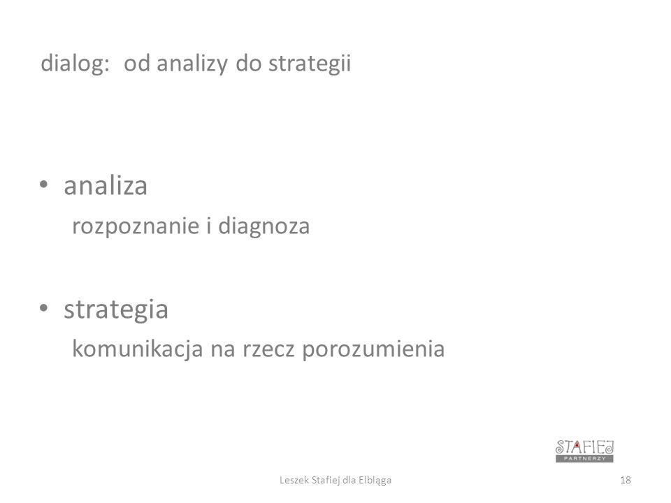 dialog: od analizy do strategii analiza rozpoznanie i diagnoza strategia komunikacja na rzecz porozumienia 18Leszek Stafiej dla Elbląga