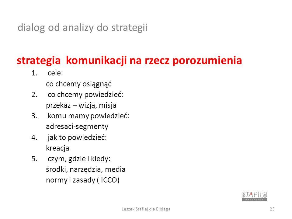 dialog od analizy do strategii strategia komunikacji na rzecz porozumienia 1.cele: co chcemy osiągnąć 2.co chcemy powiedzieć: przekaz – wizja, misja 3.komu mamy powiedzieć: adresaci-segmenty 4.jak to powiedzieć: kreacja 5.czym, gdzie i kiedy: środki, narzędzia, media normy i zasady ( ICCO) 23Leszek Stafiej dla Elbląga