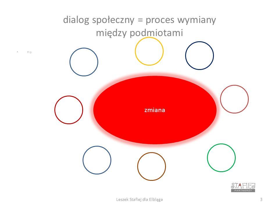 dialog społeczny = proces wymiany między… 1.gr upy społeczne 2.interesy zbiorowe 3.interesy indywidualne 4.rozmaitość celów 5.emocje 6.odporność na zmianę 7.komunikacja 8.porozumienie 9.współpraca 4Leszek Stafiej dla Elbląga
