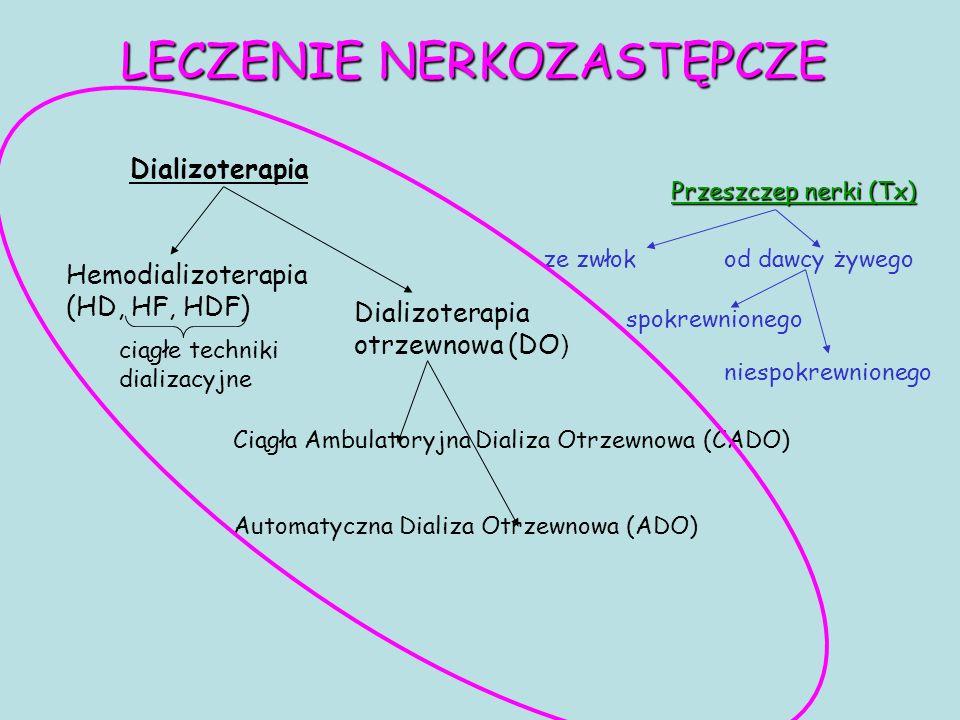 LECZENIE NERKOZASTĘPCZE Dializoterapia Przeszczep nerki (Tx) Hemodializoterapia (HD, HF, HDF) ze zwłokod dawcy żywego spokrewnionego niespokrewnionego Dializoterapia otrzewnowa (DO ) ciągłe techniki dializacyjne Ciągła Ambulatoryjna Dializa Otrzewnowa (CADO) Automatyczna Dializa Otrzewnowa (ADO)