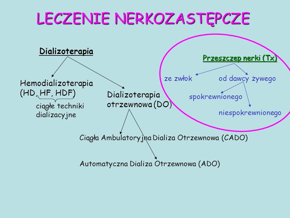 LECZENIE NERKOZASTĘPCZE Dializoterapia Przeszczep nerki (Tx) Hemodializoterapia (HD, HF, HDF) ze zwłokod dawcy żywego spokrewnionego niespokrewnionego