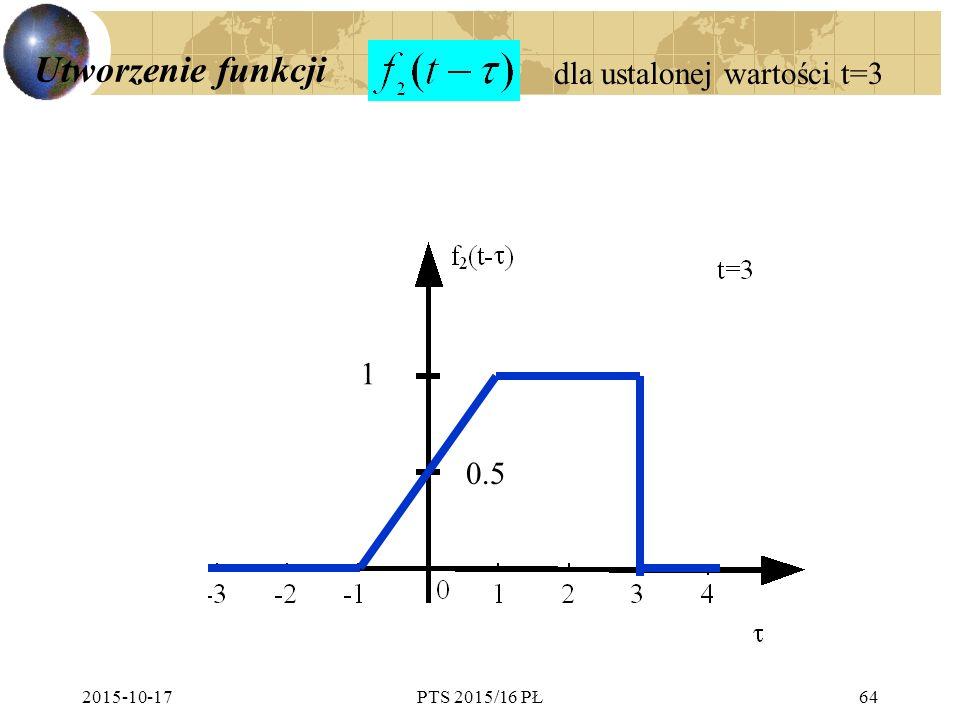 2015-10-17PTS 2015/16 PŁ64 Utworzenie funkcji 1 dla ustalonej wartości t=3 0.5