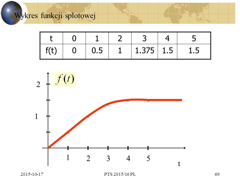 2015-10-17PTS 2015/16 PŁ69 t012345 f(t)00.511.3751.5 t 1 2345 1 2 Wykres funkcji splotowej