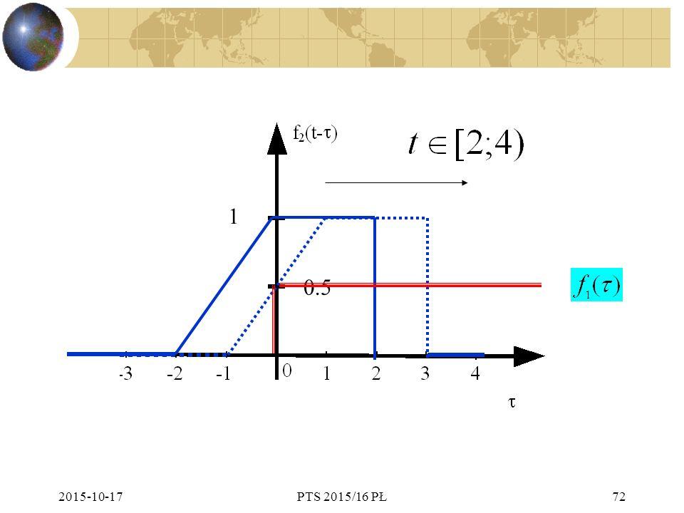 2015-10-17PTS 2015/16 PŁ72 1 0.5