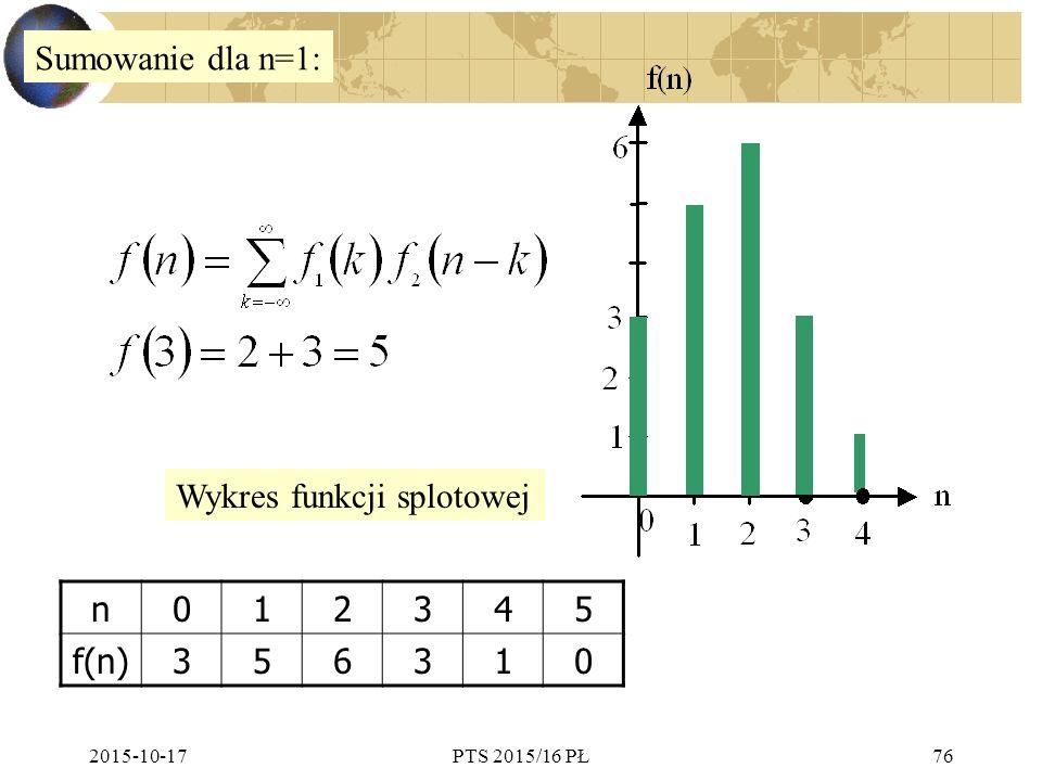 2015-10-17PTS 2015/16 PŁ76 Sumowanie dla n=1: n012345 f(n)356310 Wykres funkcji splotowej