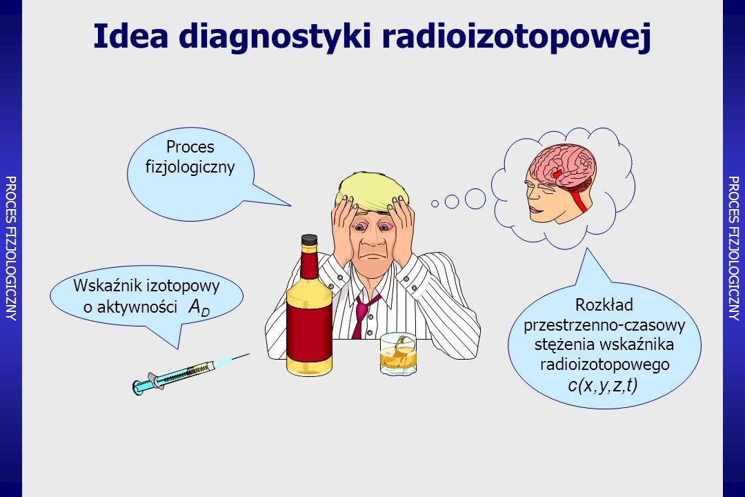 o aktywności A D Rozkład przestrzenno-czasowy stężenia wskaźnika radioizotopowego c(x,y,z,t) Proces fizjologiczny Idea diagnostyki radioizotopowej PROCES FIZJOLOGICZNY