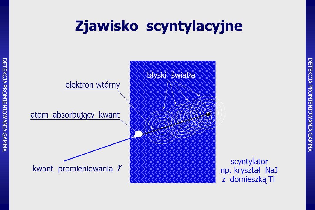 Zjawisko scyntylacyjne scyntylator np.