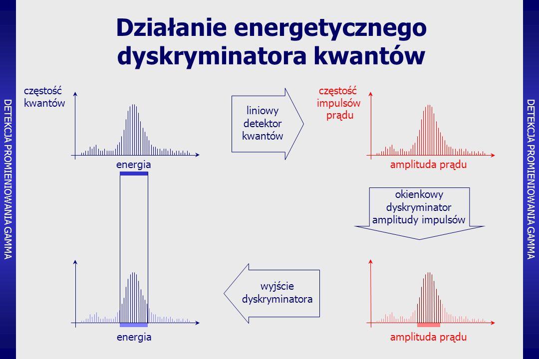 Działanie energetycznego dyskryminatora kwantów energia częstość kwantów amplituda prądu częstość impulsów prądu liniowy detektor kwantów energia amplituda prądu wyjście dyskryminatora okienkowy dyskryminator amplitudy impulsów DETEKCJA PROMIENIOWANIA GAMMA