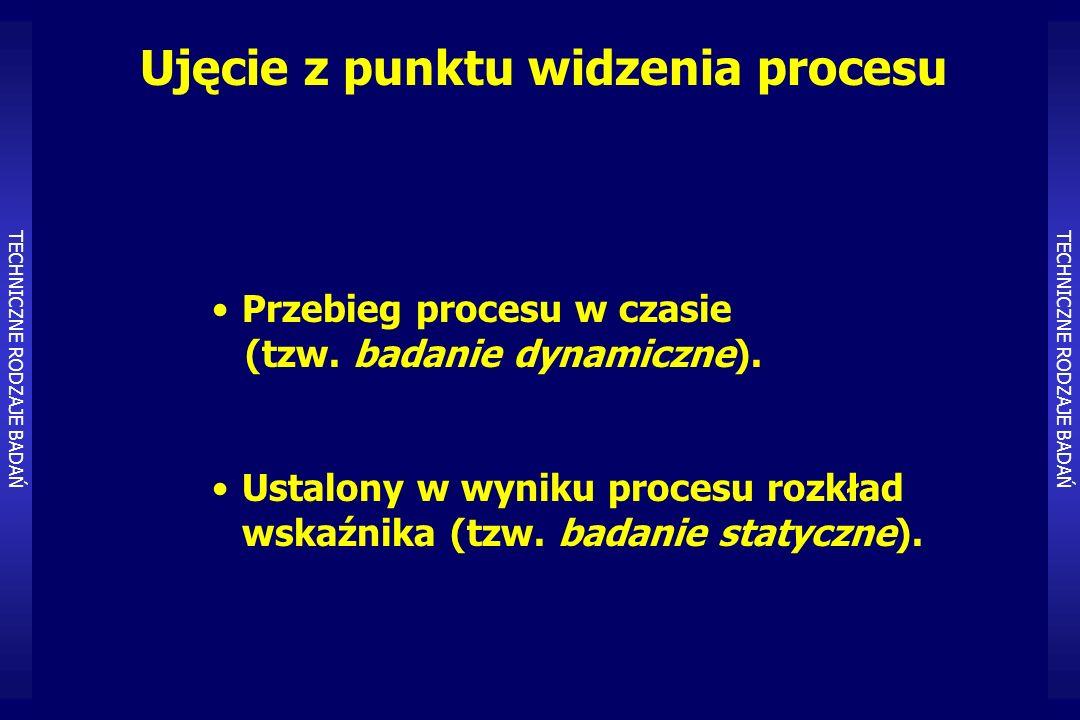 Ujęcie z punktu widzenia procesu Przebieg procesu w czasie (tzw.