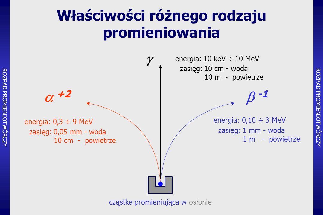 Właściwości różnego rodzaju promieniowania ROZPAD PROMIENIOTWÓRCZY  +2  -1  energia: 10 keV ÷ 10 MeV zasięg: 10 cm - woda 10 m - powietrze energia: 0,10 ÷ 3 MeV zasięg: 1 mm - woda 1 m - powietrze energia: 0,3 ÷ 9 MeV zasięg: 0,05 mm - woda 10 cm - powietrze cząstka promieniująca w osłonie