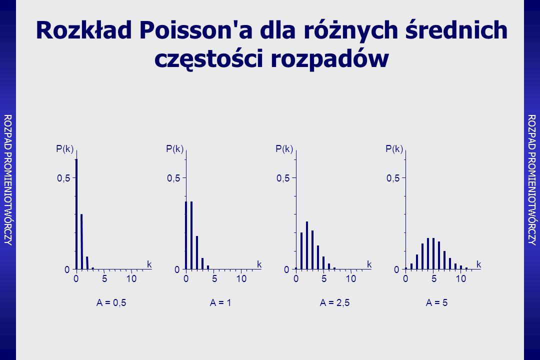 Zakres rzeczywistych wartości częstości rozpadów k P(k) A  Dla rozkładu Poisson a ROZPAD PROMIENIOTWÓRCZY miara błędu względnego