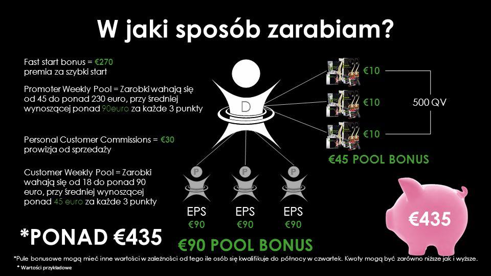€45 POOL BONUS Personal Customer Commissions = €30 prowizja od sprzedaży Customer Weekly Pool = Zarobki wahają się od 18 do ponad 90 euro, przy średniej wynoszącej ponad 45 euro za każde 3 punkty Promoter Weekly Pool = Zarobki wahają się od 45 do ponad 230 euro, przy średniej wynoszącej ponad 90euro za każde 3 punkty D €90 POOL BONUS 500 QV €10 Fast start bonus = €270 premia za szybki start *PONAD €435 EPS €90 PPP EPS €90 EPS €90 W jaki sposób zarabiam.