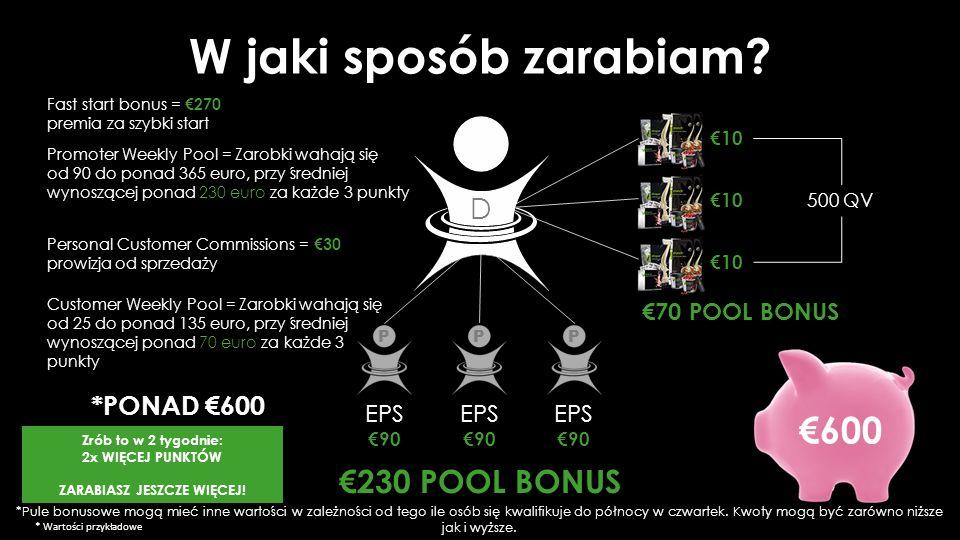 €70 POOL BONUS Personal Customer Commissions = €30 prowizja od sprzedaży Customer Weekly Pool = Zarobki wahają się od 25 do ponad 135 euro, przy średniej wynoszącej ponad 70 euro za każde 3 punkty Promoter Weekly Pool = Zarobki wahają się od 90 do ponad 365 euro, przy średniej wynoszącej ponad 230 euro za każde 3 punkty D €230 POOL BONUS 500 QV €10 Fast start bonus = €270 premia za szybki start *PONAD €600 EPS €90 PPP EPS €90 EPS €90 W jaki sposób zarabiam.