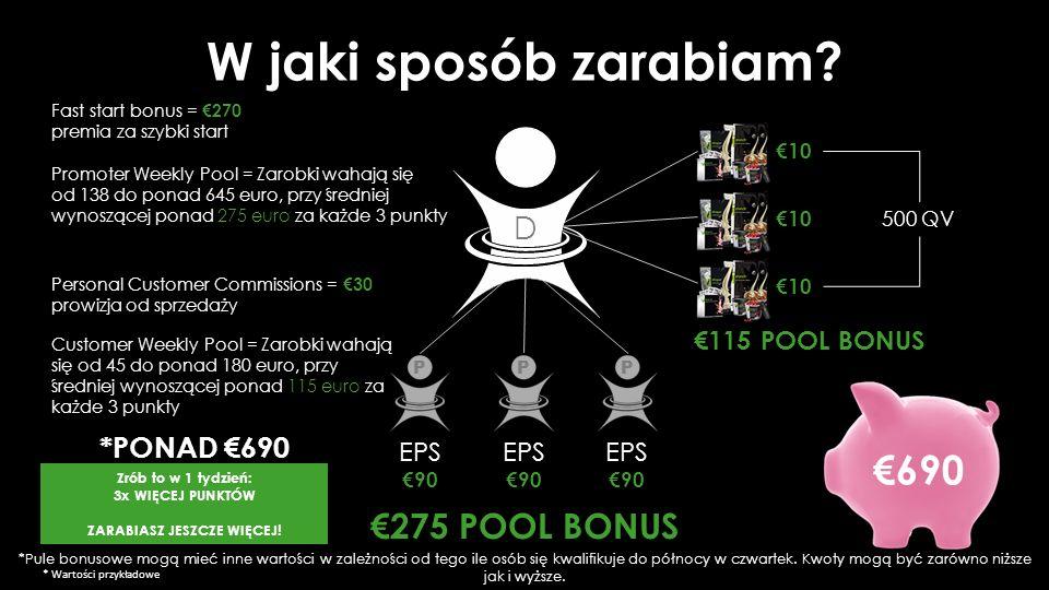 €115 POOL BONUS Personal Customer Commissions = €30 prowizja od sprzedaży Customer Weekly Pool = Zarobki wahają się od 45 do ponad 180 euro, przy średniej wynoszącej ponad 115 euro za każde 3 punkty Promoter Weekly Pool = Zarobki wahają się od 138 do ponad 645 euro, przy średniej wynoszącej ponad 275 euro za każde 3 punkty D €275 POOL BONUS 500 QV €10 Fast start bonus = €270 premia za szybki start *PONAD €690 EPS €90 PPP EPS €90 EPS €90 W jaki sposób zarabiam.