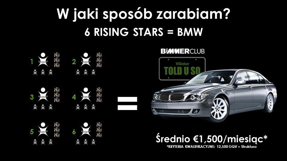 6 RISING STARS = BMW = = Średnio €1,500/miesiąc* *KRYTERIA KWALIFIKACYJNE: 12,500 GQV + Struktura W jaki sposób zarabiam.