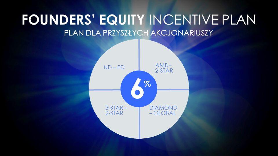 6%6% FOUNDERS' EQUITY INCENTIVE PLAN ND – PD AMB – 2-STAR 3-STAR – 2-STAR DIAMOND – GLOBAL PLAN DLA PRZYSZŁYCH AKCJONARIUSZY