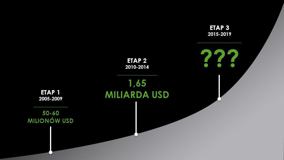 50-60 MILIONÓW USD 1,65 MILIARDA USD ETAP 1 2005-2009 ETAP 2 2010-2014 ETAP 3 2015-2019