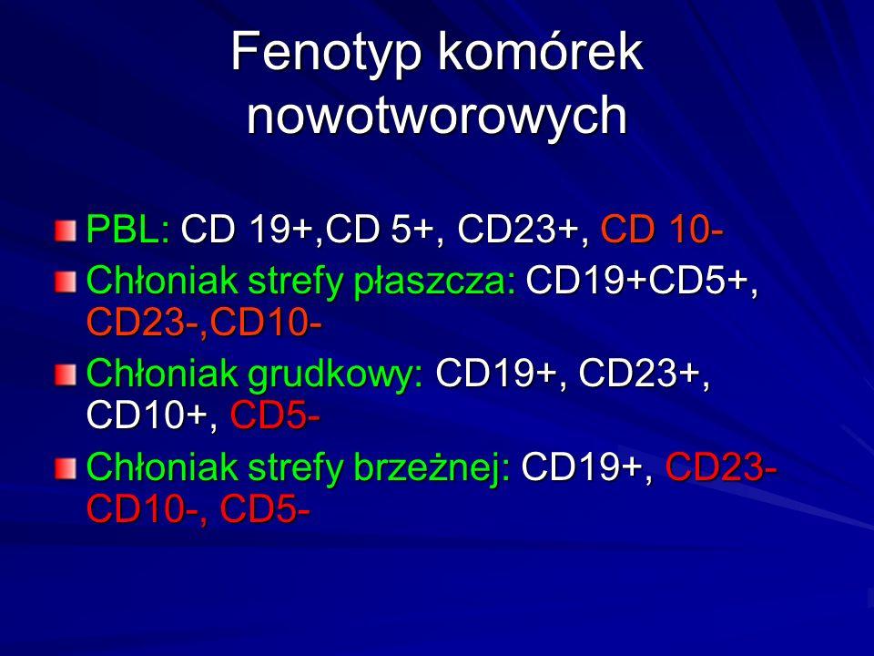 Fenotyp komórek nowotworowych PBL: CD 19+,CD 5+, CD23+, CD 10- Chłoniak strefy płaszcza: CD19+CD5+, CD23-,CD10- Chłoniak grudkowy: CD19+, CD23+, CD10+