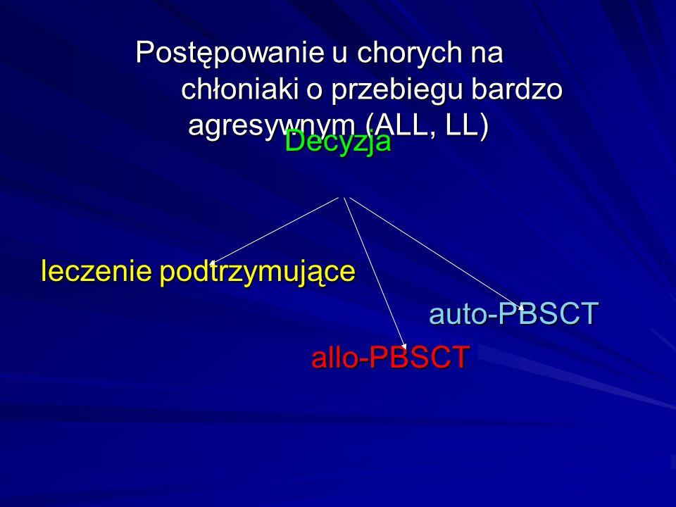 Postępowanie u chorych na chłoniaki o przebiegu bardzo agresywnym (ALL, LL) Decyzja leczenie podtrzymujące auto-PBSCT auto-PBSCTallo-PBSCT