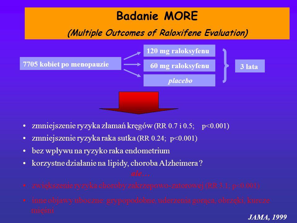 Badanie MORE (Multiple Outcomes of Raloxifene Evaluation) 7705 kobiet po menopauzie 120 mg raloksyfenu 3 lata 60 mg raloksyfenu placebo bez wpływu na