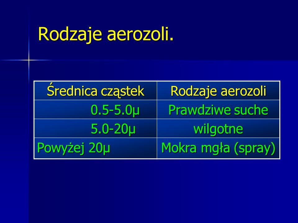 Rodzaje aerozoli. Średnica cząstek Rodzaje aerozoli 0.5-5.0µ 0.5-5.0µ Prawdziwe suche 5.0-20µ 5.0-20µwilgotne Powyżej 20µ Mokra mgła (spray)