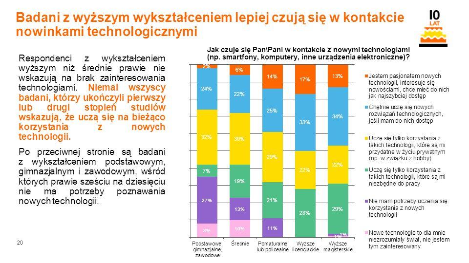 20 Orange Restricted Badani z wyższym wykształceniem lepiej czują się w kontakcie nowinkami technologicznymi Respondenci z wykształceniem wyższym niż średnie prawie nie wskazują na brak zainteresowania technologiami.