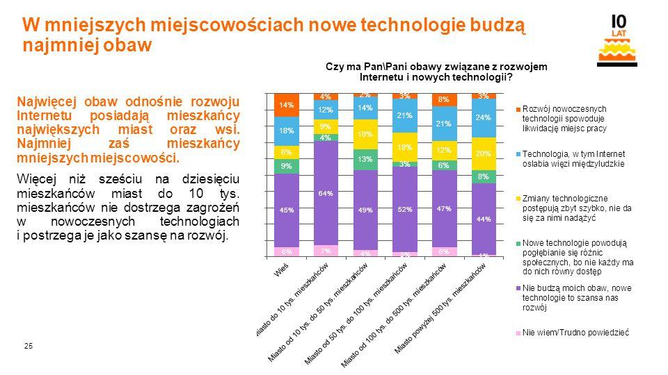 25 Orange Restricted W mniejszych miejscowościach nowe technologie budzą najmniej obaw Najwięcej obaw odnośnie rozwoju Internetu posiadają mieszkańcy największych miast oraz wsi.