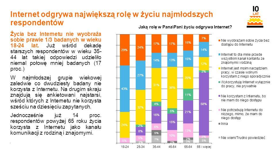 6 Orange Restricted Internet odgrywa największą rolę w życiu najmłodszych respondentów Życia bez Internetu nie wyobraża sobie prawie 1/3 badanych w wieku 18-24 lat.