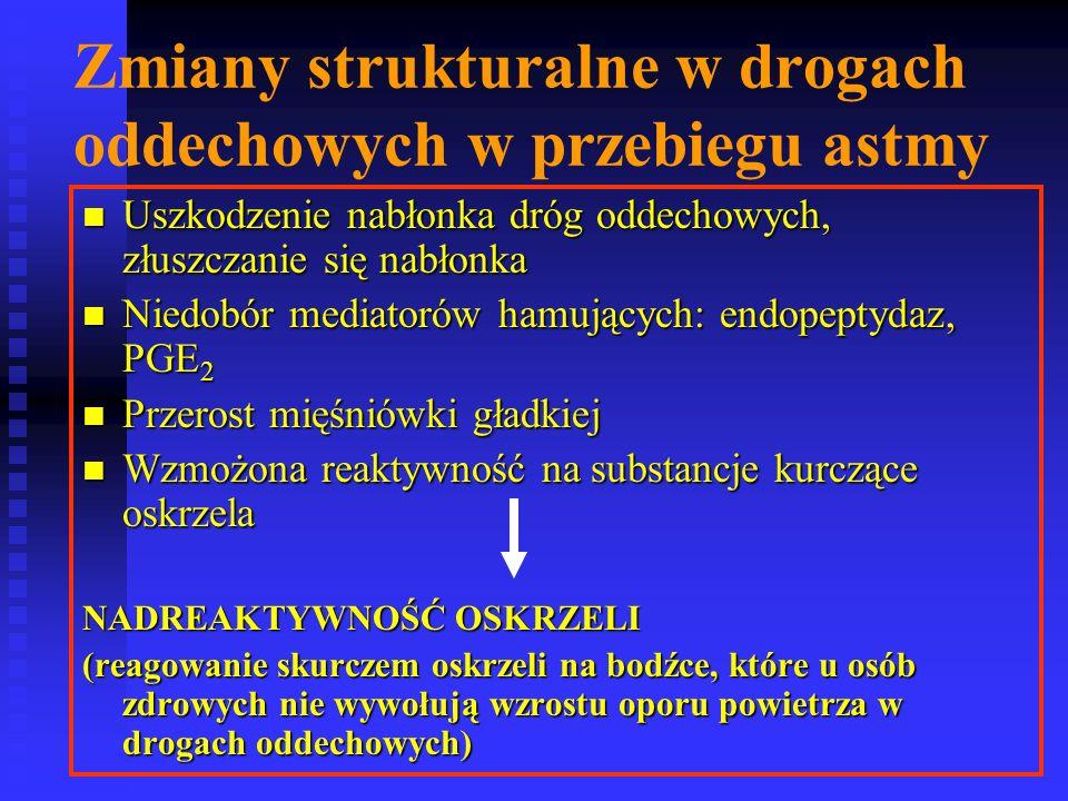 Zmiany strukturalne w drogach oddechowych w przebiegu astmy Uszkodzenie nabłonka dróg oddechowych, złuszczanie się nabłonka Uszkodzenie nabłonka dróg oddechowych, złuszczanie się nabłonka Niedobór mediatorów hamujących: endopeptydaz, PGE 2 Niedobór mediatorów hamujących: endopeptydaz, PGE 2 Przerost mięśniówki gładkiej Przerost mięśniówki gładkiej Wzmożona reaktywność na substancje kurczące oskrzela Wzmożona reaktywność na substancje kurczące oskrzela NADREAKTYWNOŚĆ OSKRZELI (reagowanie skurczem oskrzeli na bodźce, które u osób zdrowych nie wywołują wzrostu oporu powietrza w drogach oddechowych)