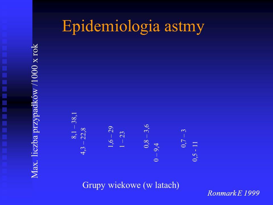 Epidemiologia astmy Max.