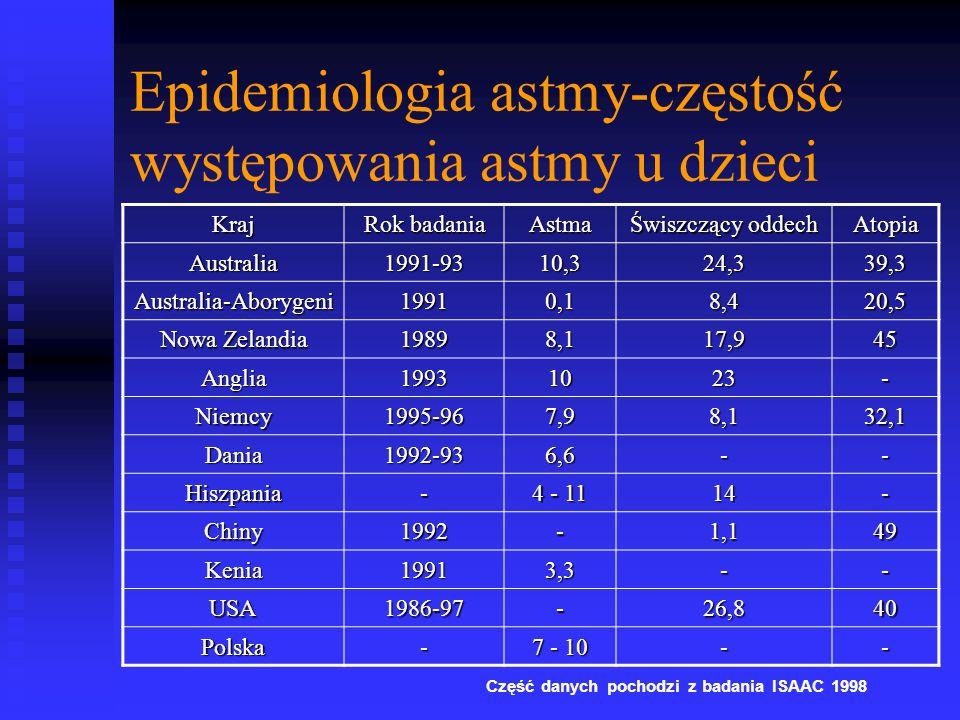 Epidemiologia astmy-częstość występowania astmy u dzieci Kraj Rok badania Astma Świszczący oddech Atopia Australia1991-9310,324,339,3 Australia-Aborygeni19910,18,420,5 Nowa Zelandia 19898,117,945 Anglia19931023- Niemcy1995-967,98,132,1 Dania1992-936,6-- Hiszpania- 4 - 11 14- Chiny1992-1,149 Kenia19913,3-- USA1986-97-26,840 Polska- 7 - 10 -- Część danych pochodzi z badania ISAAC 1998