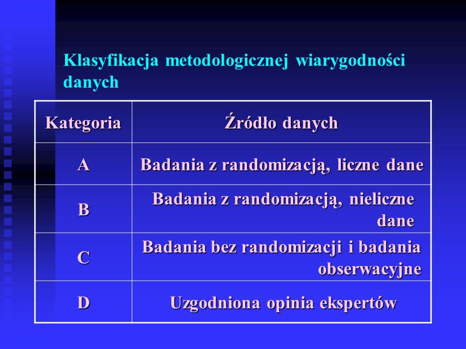 Klasyfikacja metodologicznej wiarygodności danych Kategoria Źródło danych A Badania z randomizacją, liczne dane B Badania z randomizacją, nieliczne dane C Badania bez randomizacji i badania obserwacyjne D Uzgodniona opinia ekspertów