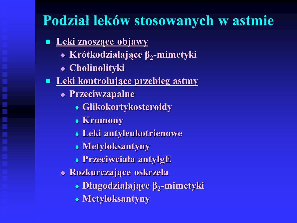 Podział leków stosowanych w astmie Leki znoszące objawy Leki znoszące objawy  Krótkodziałające β 2 -mimetyki  Cholinolityki Leki kontrolujące przebieg astmy Leki kontrolujące przebieg astmy  Przeciwzapalne  Glikokortykosteroidy  Kromony  Leki antyleukotrienowe  Metyloksantyny  Przeciwciała antyIgE  Rozkurczające oskrzela  Długodziałające β 2 -mimetyki  Metyloksantyny