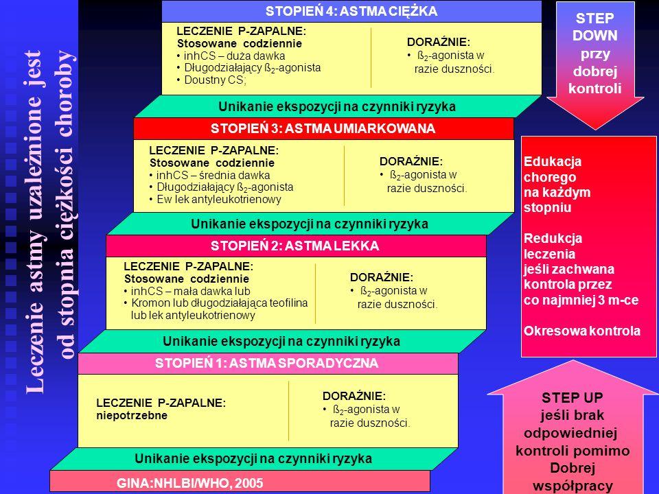 Leczenie astmy uzależnione jest od stopnia ciężkości choroby Unikanie ekspozycji na czynniki ryzyka STOPIEŃ 1: ASTMA SPORADYCZNA Unikanie ekspozycji na czynniki ryzyka STOPIEŃ 2: ASTMA LEKKA Unikanie ekspozycji na czynniki ryzyka STOPIEŃ 3: ASTMA UMIARKOWANA Unikanie ekspozycji na czynniki ryzyka STOPIEŃ 4: ASTMA CIĘŻKA LECZENIE P-ZAPALNE: Stosowane codziennie inhCS – mała dawka lub Kromon lub długodziałająca teofilina lub lek antyleukotrienowy DORAŹNIE: ß 2 -agonista w razie duszności.