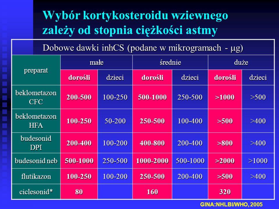 Wybór kortykosteroidu wziewnego zależy od stopnia ciężkości astmy GINA:NHLBI/WHO, 2005 Dobowe dawki inhCS (podane w mikrogramach -  g) preparat małeśrednieduże doroślidziecidoroślidziecidoroślidzieci beklometazon CFC 200-500100-250500-1000250-500>1000>500 beklometazon HFA 100-25050-200250-500100-400>500>400 budesonid DPI 200-400100-200400-800200-400>800>400 budesonid neb 500-1000250-5001000-2000500-1000>2000>1000 flutikazon100-250100-200250-500200-400>500>400 ciclesonid*80160320