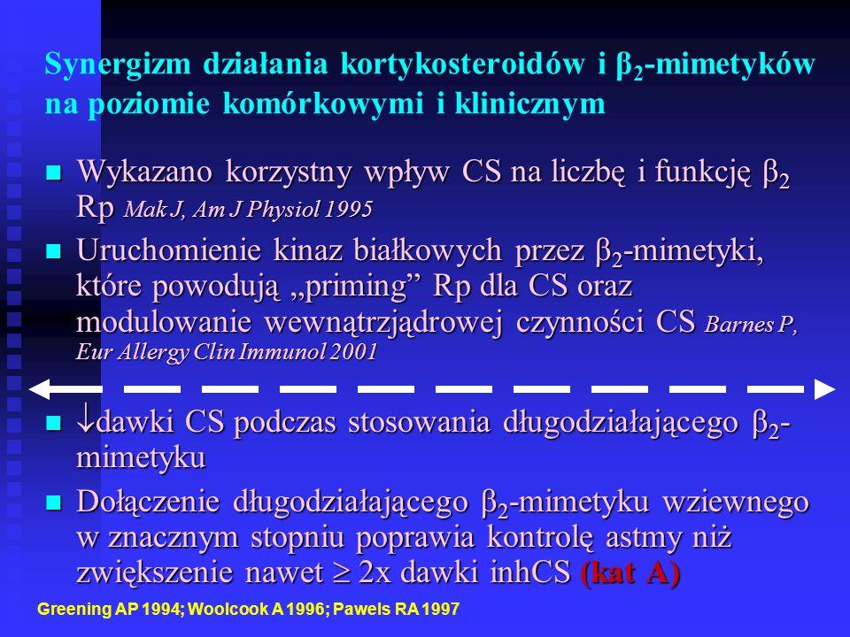 """Synergizm działania kortykosteroidów i β 2 -mimetyków na poziomie komórkowymi i klinicznym Wykazano korzystny wpływ CS na liczbę i funkcję β 2 Rp Mak J, Am J Physiol 1995 Wykazano korzystny wpływ CS na liczbę i funkcję β 2 Rp Mak J, Am J Physiol 1995 Uruchomienie kinaz białkowych przez β 2 -mimetyki, które powodują """"priming Rp dla CS oraz modulowanie wewnątrzjądrowej czynności CS Barnes P, Eur Allergy Clin Immunol 2001 Uruchomienie kinaz białkowych przez β 2 -mimetyki, które powodują """"priming Rp dla CS oraz modulowanie wewnątrzjądrowej czynności CS Barnes P, Eur Allergy Clin Immunol 2001  dawki CS podczas stosowania długodziałającego β 2 - mimetyku  dawki CS podczas stosowania długodziałającego β 2 - mimetyku Dołączenie długodziałającego β 2 -mimetyku wziewnego w znacznym stopniu poprawia kontrolę astmy niż zwiększenie nawet  2x dawki inhCS (kat A) Dołączenie długodziałającego β 2 -mimetyku wziewnego w znacznym stopniu poprawia kontrolę astmy niż zwiększenie nawet  2x dawki inhCS (kat A) Greening AP 1994; Woolcook A 1996; Pawels RA 1997"""